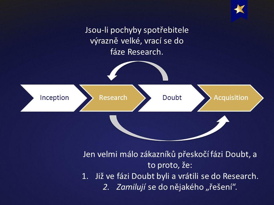InceptionResearchDoubtAcquisition Jsou-li pochyby spotřebitele výrazně velké, vrací se do fáze Research.