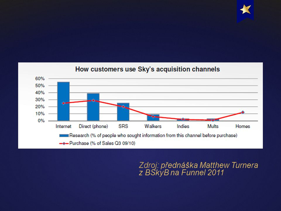 Zdroj: přednáška Matthew Turnera z BSkyB na Funnel 2011