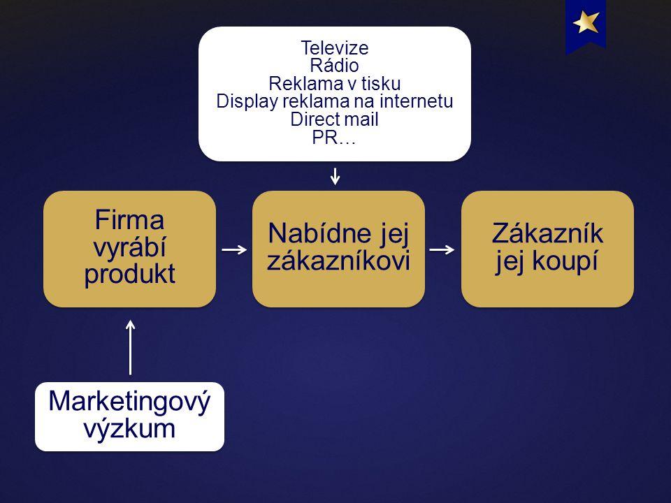 Marketingový výzkum Nabídne jej zákazníkovi Zákazník jej koupí Firma vyrábí produkt Televize Rádio Reklama v tisku Display reklama na internetu Direct mail PR… Televize Rádio Reklama v tisku Display reklama na internetu Direct mail PR…