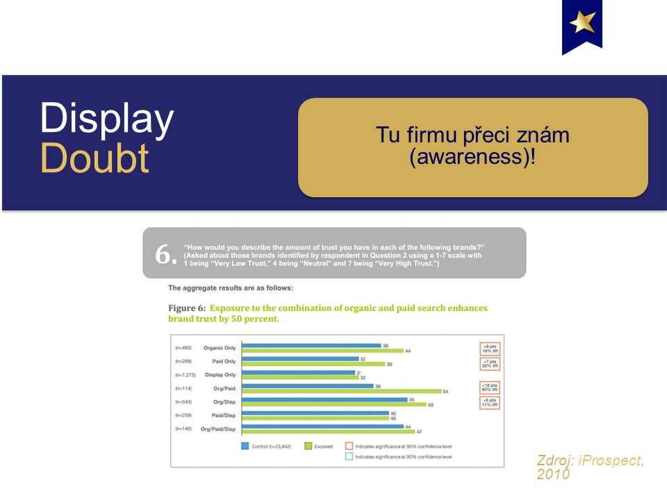 Display Doubt Tu firmu přeci znám (awareness)! Zdroj: iProspect, 2010