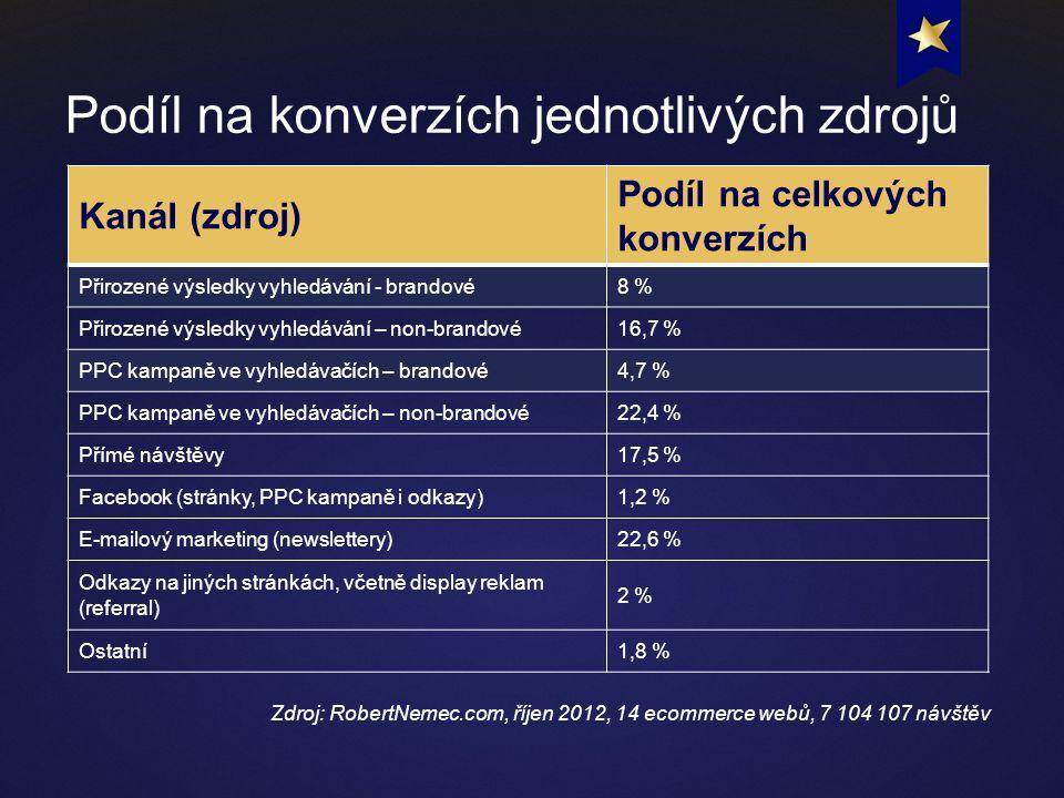 Kanál (zdroj) Podíl na celkových konverzích Přirozené výsledky vyhledávání - brandové8 % Přirozené výsledky vyhledávání – non-brandové16,7 % PPC kampaně ve vyhledávačích – brandové4,7 % PPC kampaně ve vyhledávačích – non-brandové22,4 % Přímé návštěvy17,5 % Facebook (stránky, PPC kampaně i odkazy)1,2 % E-mailový marketing (newslettery)22,6 % Odkazy na jiných stránkách, včetně display reklam (referral) 2 % Ostatní1,8 % Podíl na konverzích jednotlivých zdrojů Zdroj: RobertNemec.com, říjen 2012, 14 ecommerce webů, 7 104 107 návštěv