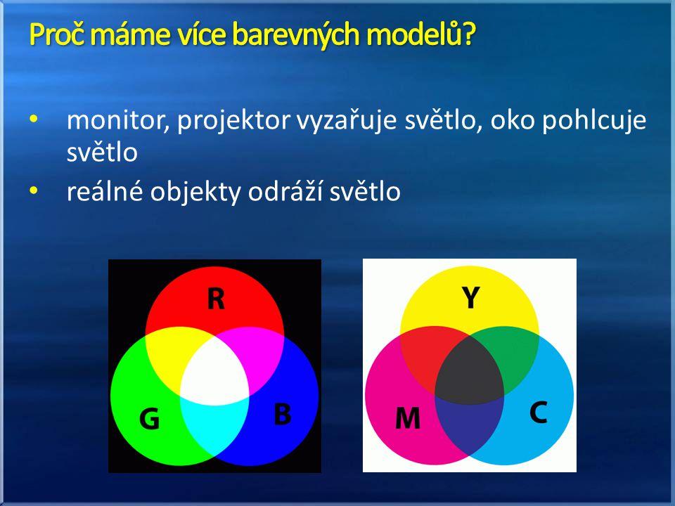 monitor, projektor vyzařuje světlo, oko pohlcuje světlo reálné objekty odráží světlo