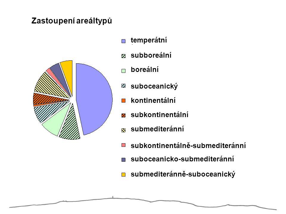 Zastoupení areáltypů temperátní subboreální boreální suboceanický kontinentální subkontinentální submediteránní subkontinentálně-submediteránní suboce
