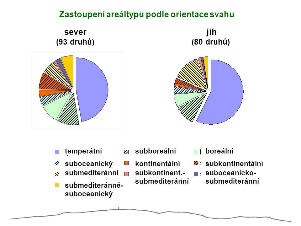 temperátnísubboreálníboreální suboceanickýkontinentálnísubkontinentální submediteránnísubkontinent.- submediteránní suboceanicko- submediteránní subme