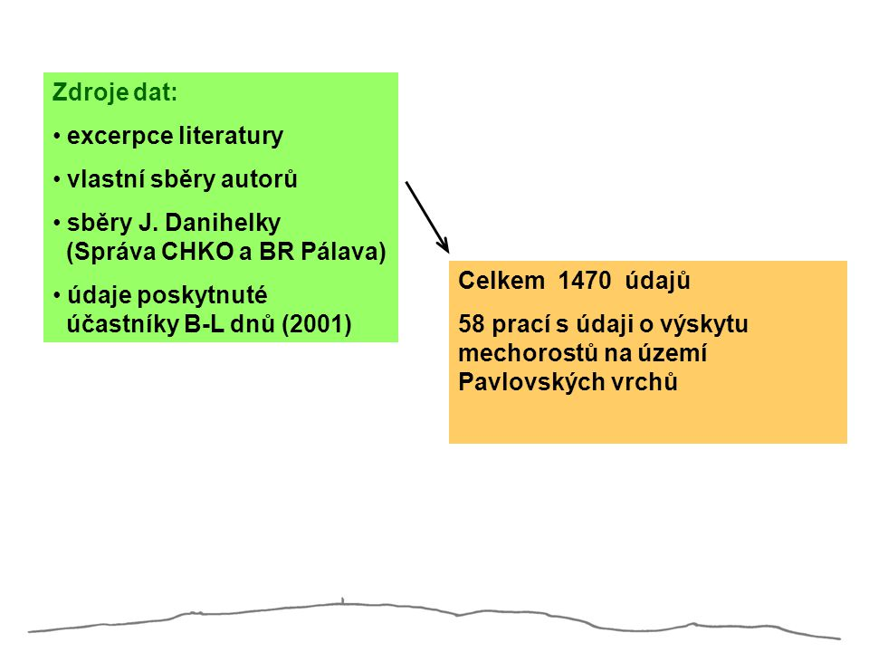 Zdroje dat: excerpce literatury vlastní sběry autorů sběry J. Danihelky (Správa CHKO a BR Pálava) údaje poskytnuté účastníky B-L dnů (2001) Celkem 147