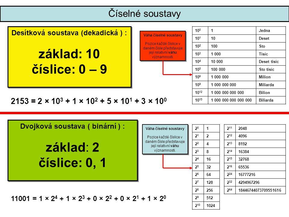 Číselné soustavy Šestnáctková soustava ( hexadecimální ): základ: 16 číslice: 0 - 9, A, B, C, D, E, F Poznámka: A = 10, B = 11, C = 12, D = 13, E = 14, F = 15 Šestnáctková soustava ( hexadecimální ): základ: 16 číslice: 0 - 9, A, B, C, D, E, F Poznámka: A = 10, B = 11, C = 12, D = 13, E = 14, F = 15 2D5B = 2 × 16 3 + D × 16 2 + 5 × 16 1 + B × 16 0 Číslo (34B2D)16 převedeme takto: 3 × 16 4 + 4 × 16 3 + B × 16 2 + 2 × 16 1 + D × 16 0 = = 3 × 65536+ 4 × 4096 + 11 × 256 + 2 × 16 + 13 × 1 = = 196608 + 16384 + 2816 + 32 + 13 = 215853 Výsledek : (34B2D)16 = (215853)10 Číslo (34B2D)16 převedeme takto: 3 × 16 4 + 4 × 16 3 + B × 16 2 + 2 × 16 1 + D × 16 0 = = 3 × 65536+ 4 × 4096 + 11 × 256 + 2 × 16 + 13 × 1 = = 196608 + 16384 + 2816 + 32 + 13 = 215853 Výsledek : (34B2D)16 = (215853)10 Převod z šestnáctkové soustavy do desítkové 16 10