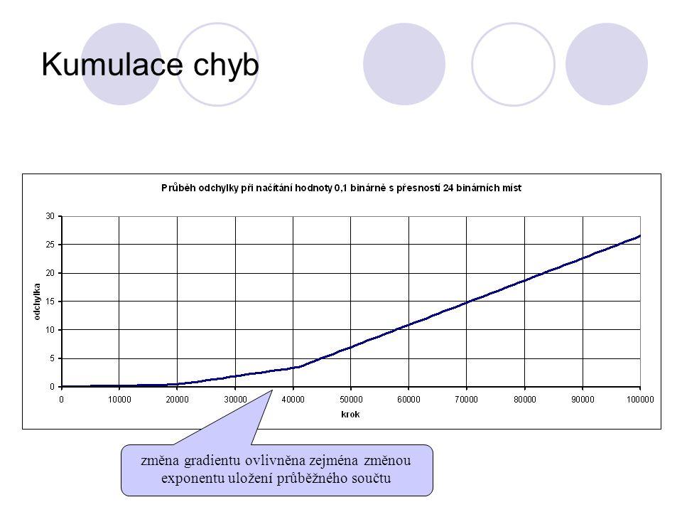 Kumulace chyb změna gradientu ovlivněna zejména změnou exponentu uložení průběžného součtu