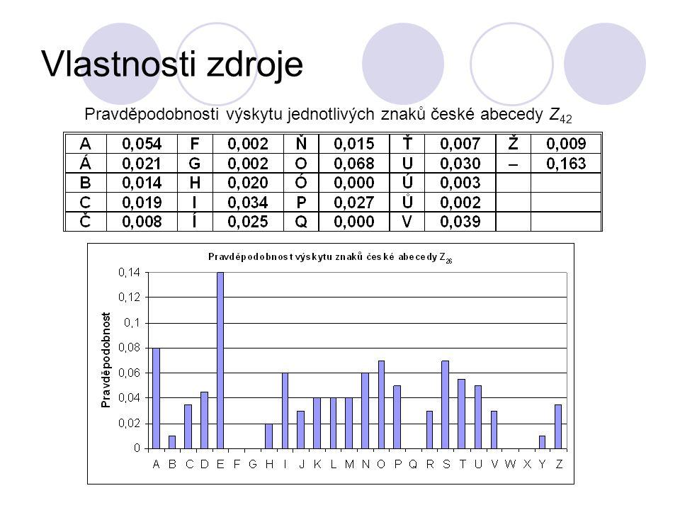 Vlastnosti zdroje Pravděpodobnosti výskytu jednotlivých znaků české abecedy Z 42