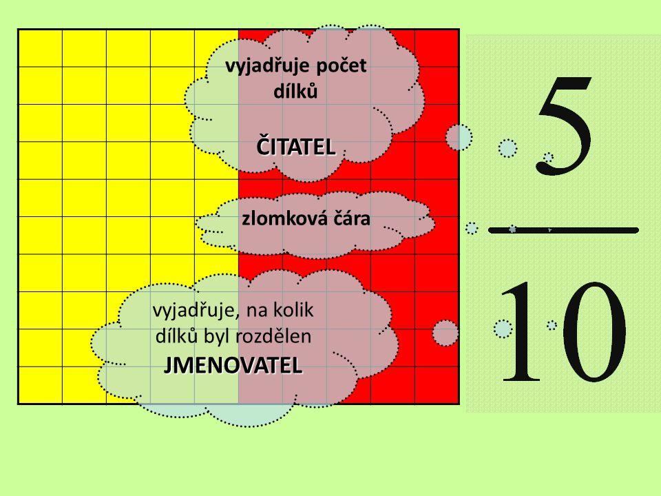 vyjadřuje počet dílkůČITATEL vyjadřuje, na kolik dílků byl rozdělenJMENOVATEL zlomková čára