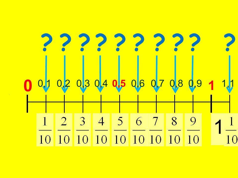 0 1 ? 0,5 ? 0,1 ? 0,2 ? 0,3 ? 0,4 ? 0,9 ? 0,8 ? 0,7 ? 0,6 ? 1,1 1