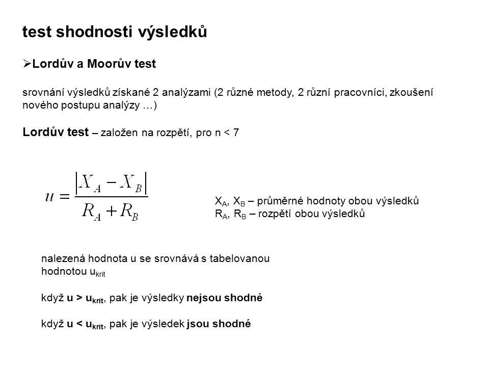 test shodnosti výsledků  Lordův a Moorův test srovnání výsledků získané 2 analýzami (2 různé metody, 2 různí pracovníci, zkoušení nového postupu anal