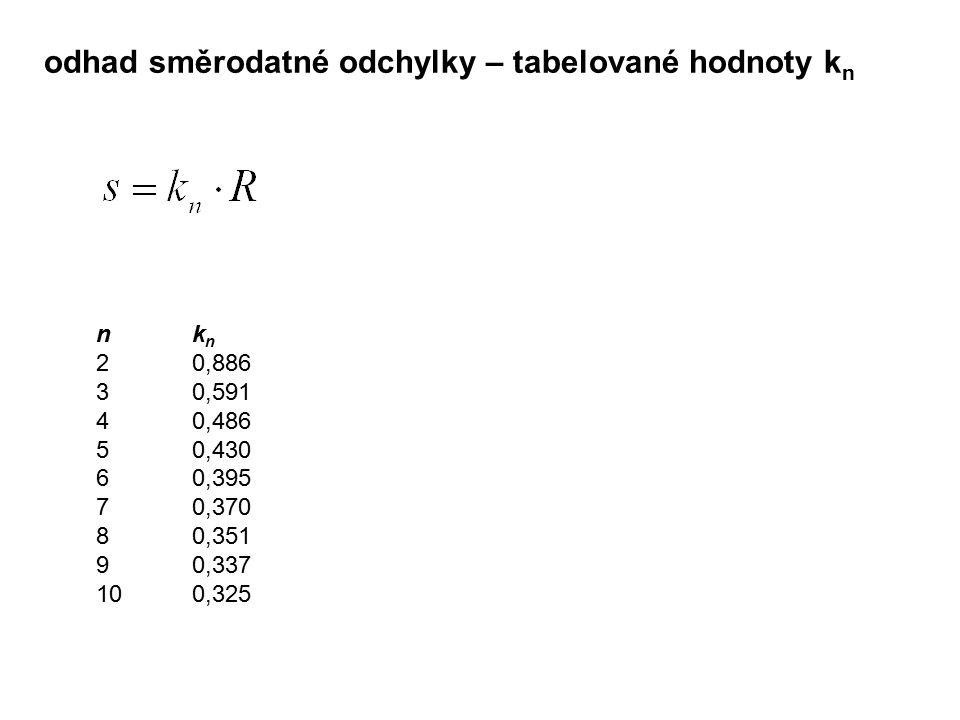 n k n 2 0,886 3 0,591 4 0,486 5 0,430 6 0,395 7 0,370 8 0,351 9 0,337 100,325 odhad směrodatné odchylky – tabelované hodnoty k n
