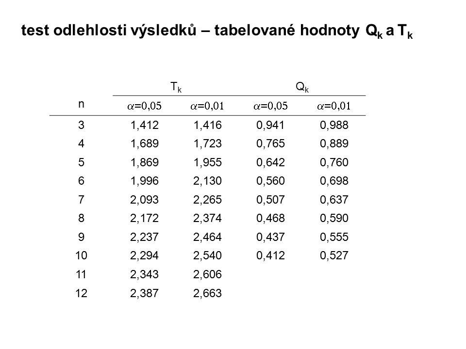 test odlehlosti výsledků – tabelované hodnoty Q k a T k n TkTk QkQk  31,4121,4160,9410,988 41,6891,7230,7650,889 51,8691,9550,