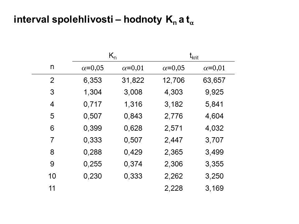 interval spolehlivosti – hodnoty K n a t  n KnKn t krit  26,35331,82212,70663,657 31,3043,0084,3039,925 40,7171,3163,1825,841