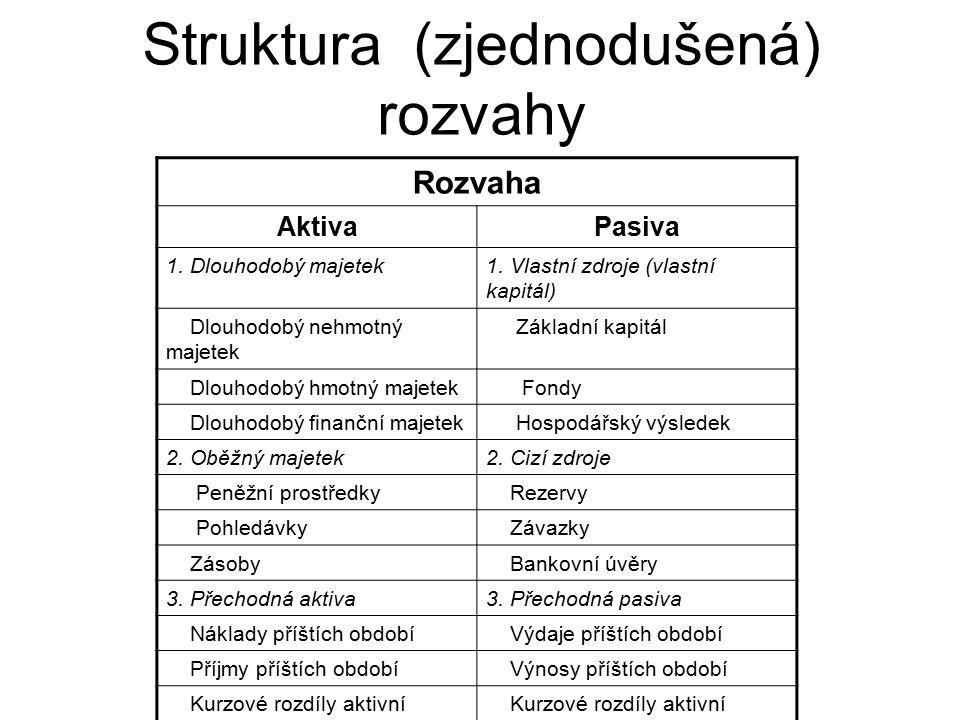 Struktura (zjednodušená) rozvahy Rozvaha AktivaPasiva 1.