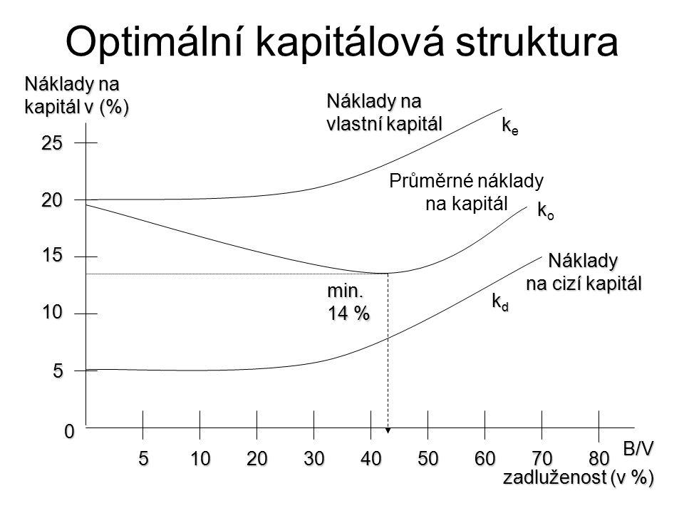Optimální kapitálová struktura 5 10 15 20 25 30405060708010520 0 kkekke Náklady na vlastní kapitál Náklady na kapitál v (%) Průměrné náklady na kapitál kkokko min.