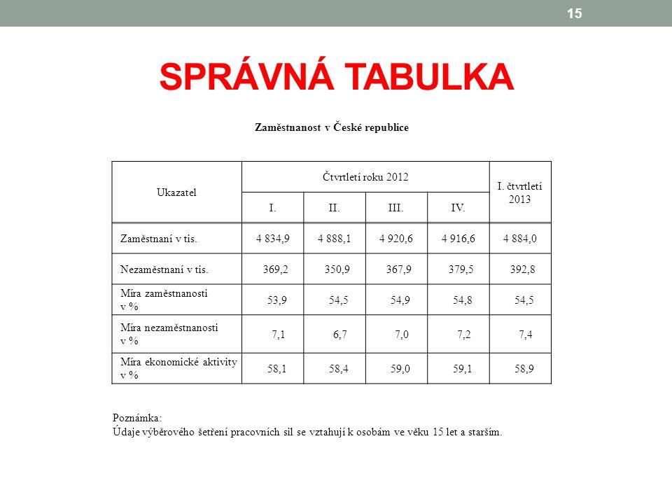 SPRÁVNÁ TABULKA 15 Zaměstnanost v České republice Ukazatel Čtvrtletí roku 2012 I.