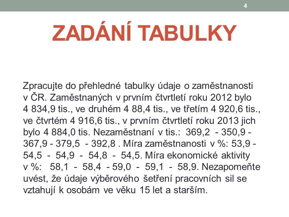 ZADÁNÍ TABULKY Zpracujte do přehledné tabulky údaje o zaměstnanosti v ČR.