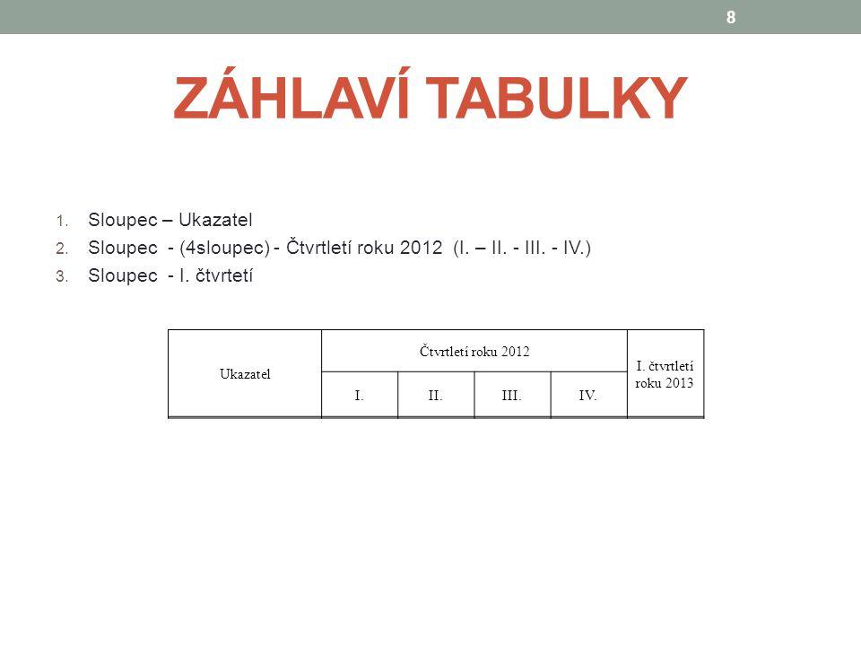 ZÁHLAVÍ TABULKY 1. Sloupec – Ukazatel 2. Sloupec - (4sloupec) - Čtvrtletí roku 2012 (I.