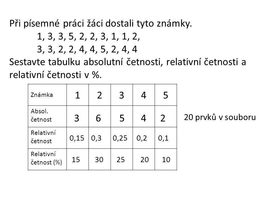 Při písemné práci žáci dostali tyto známky. 1, 3, 3, 5, 2, 2, 3, 1, 1, 2, 3, 3, 2, 2, 4, 4, 5, 2, 4, 4 Sestavte tabulku absolutní četnosti, relativní