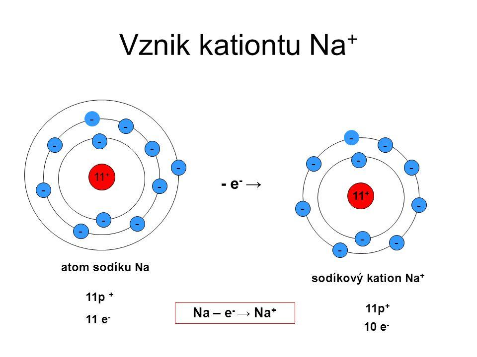 Vznik kationtu Na + 11 + - - - - - - - - - - - atom sodíku Na 11p + - e - → 11 + - - - - - - - - - - sodíkový kation Na + 11p + 11 e - 10 e - Na – e -