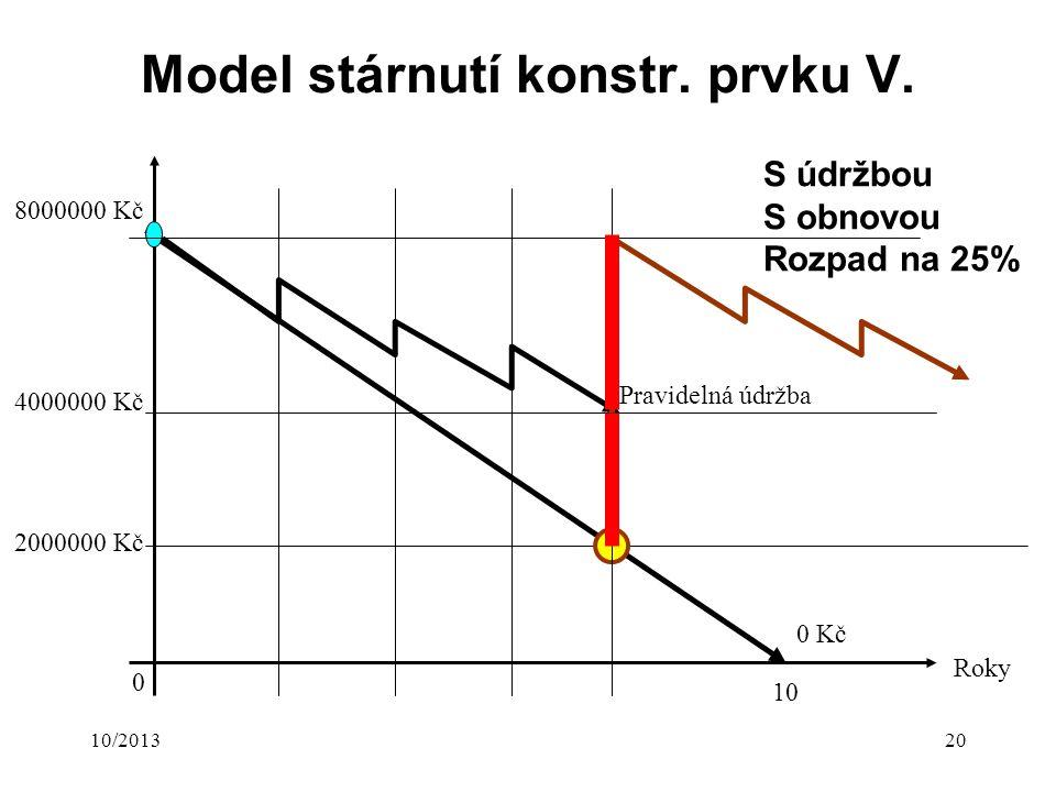 10/201320 Model stárnutí konstr. prvku V.