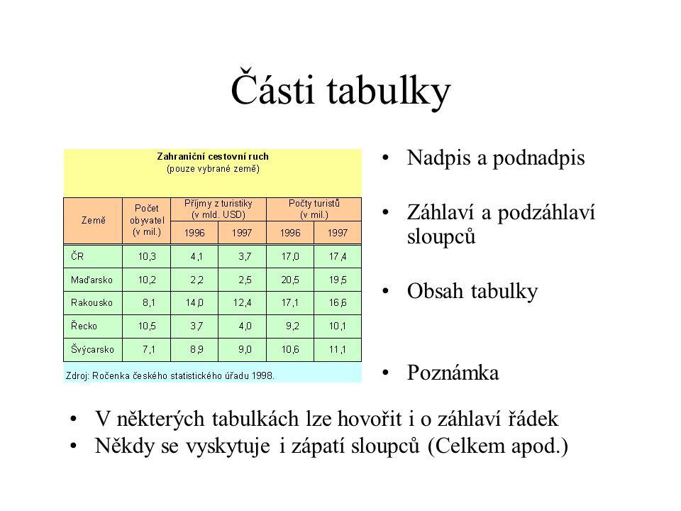 Části tabulky Nadpis a podnadpis Záhlaví a podzáhlaví sloupců Obsah tabulky Poznámka V některých tabulkách lze hovořit i o záhlaví řádek Někdy se vysk