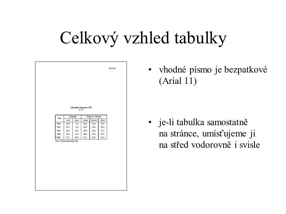 Rámování – ohraničení tabulky celá tabulka musí mít vnější ohraničení sloupce musí být odděleny čarou řádky mohou, ale nemusí být odděleny čarou záhlaví musí být odděleno čarou, (v případě ohraničování řádek, čarou zvýrazněnou – dvojitou nebo tlustou) v případě víceřádkového záhlaví musí být řádky ohraničeny vyjma čáry pod záhlavím jsou všechny čáry stejně tlusté (tenké)