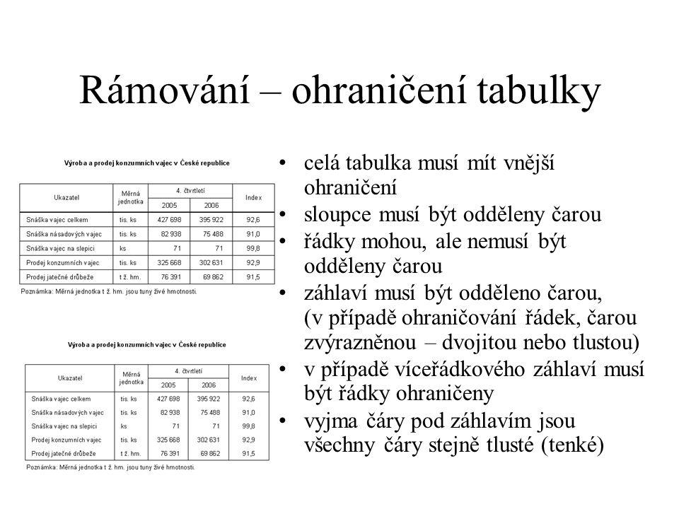 Rámování – ohraničení tabulky celá tabulka musí mít vnější ohraničení sloupce musí být odděleny čarou řádky mohou, ale nemusí být odděleny čarou záhla