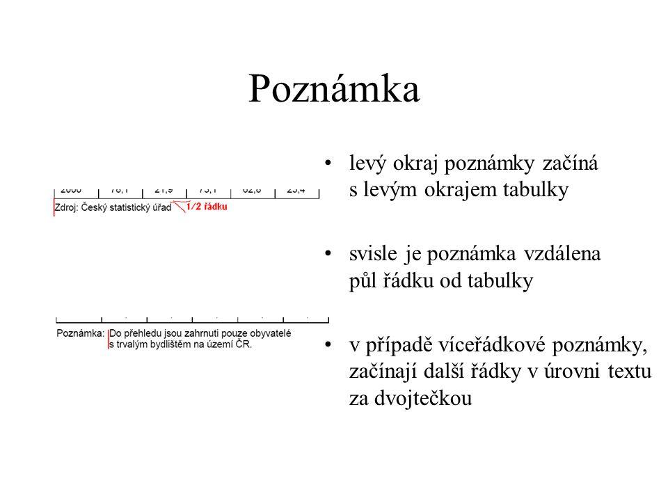 Záhlaví sloupců záhlaví je stejným písmem jako obsah tabulky a začíná velkým písmenem podzáhlaví začíná malým písmenem záhlaví se volí úsporně, často společné pro více sloupců jednotky se uvádějí v textu záhlaví s přeložkou nebo na samostatném řádku v závorce (v celé tabulce jednotně) záhlaví je zarovnáno na střed horizontálně i vertikálně