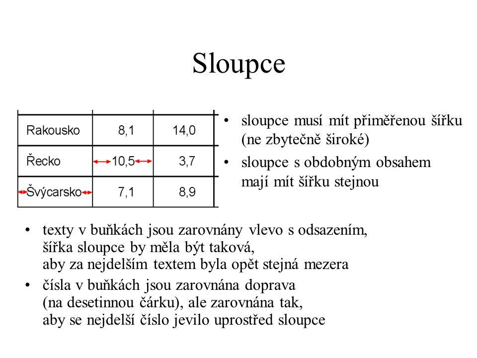 Řádky řádky musí být přiměřeně vysoké všechny řádky (včetně záhlaví) musí být stejně vysoké zarovnání textu v řádce je vertikálně centrované víceřádkové texty musejí být vhodně rozděleny (pozor na předložky) druhý řádek by neměl být delší než řádek první (obdobně i v nadpise)