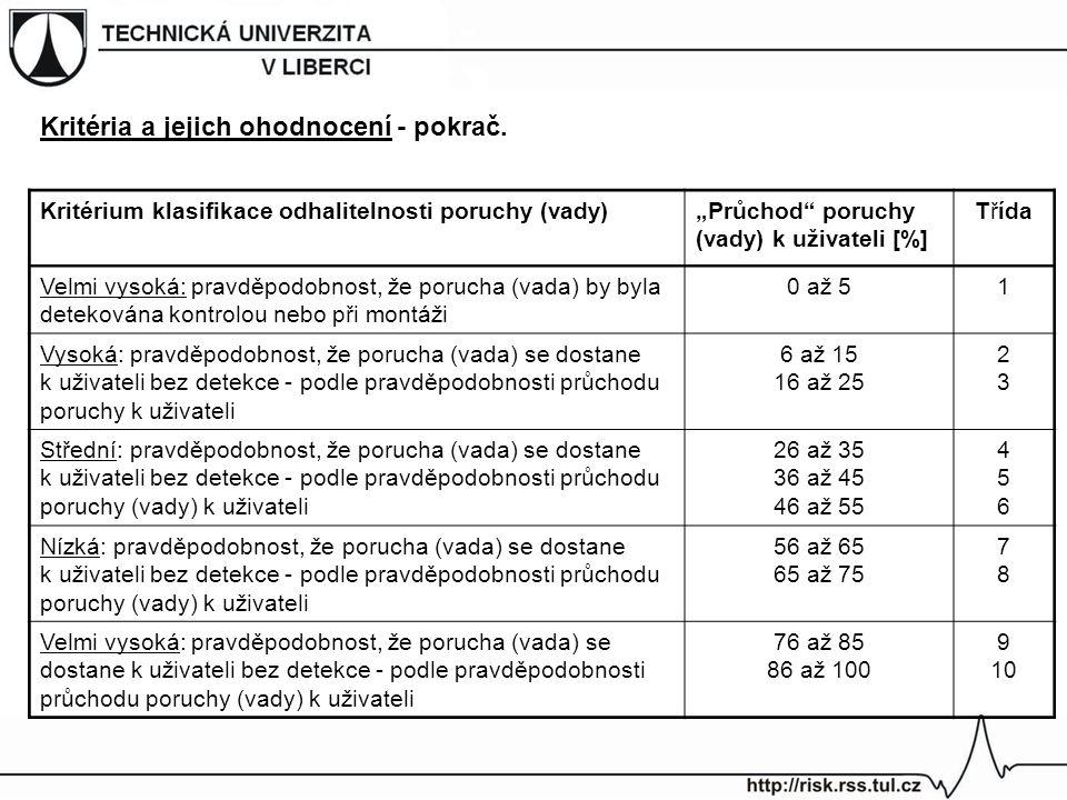 """Kritérium klasifikace odhalitelnosti poruchy (vady)""""Průchod poruchy (vady) k uživateli [%] Třída Velmi vysoká: pravděpodobnost, že porucha (vada) by byla detekována kontrolou nebo při montáži 0 až 51 Vysoká: pravděpodobnost, že porucha (vada) se dostane k uživateli bez detekce - podle pravděpodobnosti průchodu poruchy k uživateli 6 až 15 16 až 25 2323 Střední: pravděpodobnost, že porucha (vada) se dostane k uživateli bez detekce - podle pravděpodobnosti průchodu poruchy (vady) k uživateli 26 až 35 36 až 45 46 až 55 456456 Nízká: pravděpodobnost, že porucha (vada) se dostane k uživateli bez detekce - podle pravděpodobnosti průchodu poruchy (vady) k uživateli 56 až 65 65 až 75 7878 Velmi vysoká: pravděpodobnost, že porucha (vada) se dostane k uživateli bez detekce - podle pravděpodobnosti průchodu poruchy (vady) k uživateli 76 až 85 86 až 100 9 10 Kritéria a jejich ohodnocení - pokrač."""