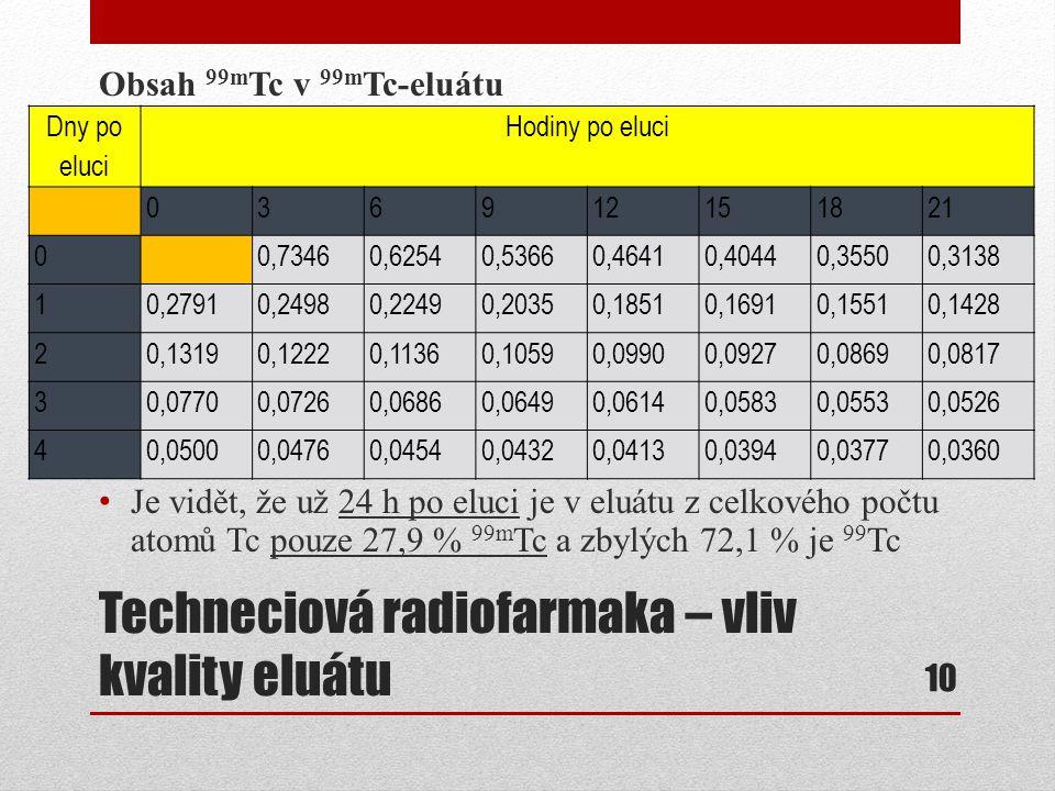 Techneciová radiofarmaka – vliv kvality eluátu Obsah 99m Tc v 99m Tc-eluátu Je vidět, že už 24 h po eluci je v eluátu z celkového počtu atomů Tc pouze