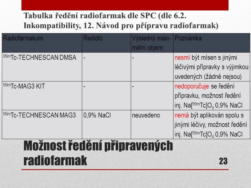 Možnost ředění připravených radiofarmak Tabulka ředění radiofarmak dle SPC (dle 6.2. Inkompatibility, 12. Návod pro přípravu radiofarmak) 23 Radiofarm