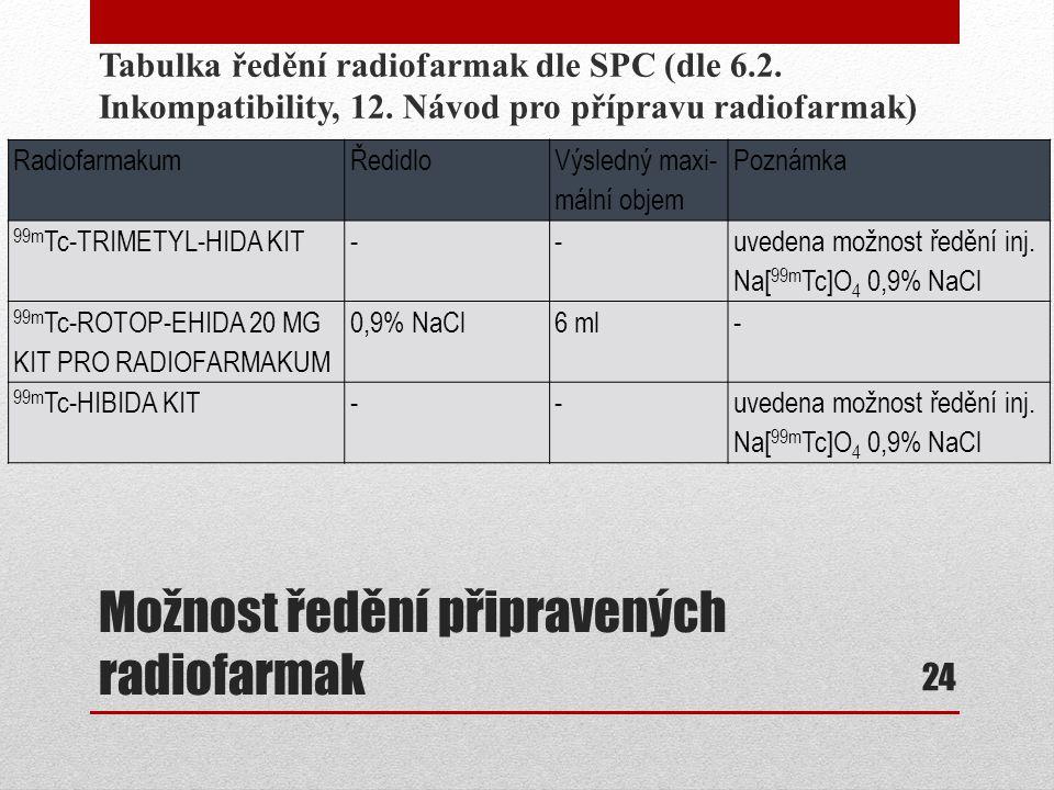 Možnost ředění připravených radiofarmak Tabulka ředění radiofarmak dle SPC (dle 6.2. Inkompatibility, 12. Návod pro přípravu radiofarmak) 24 Radiofarm