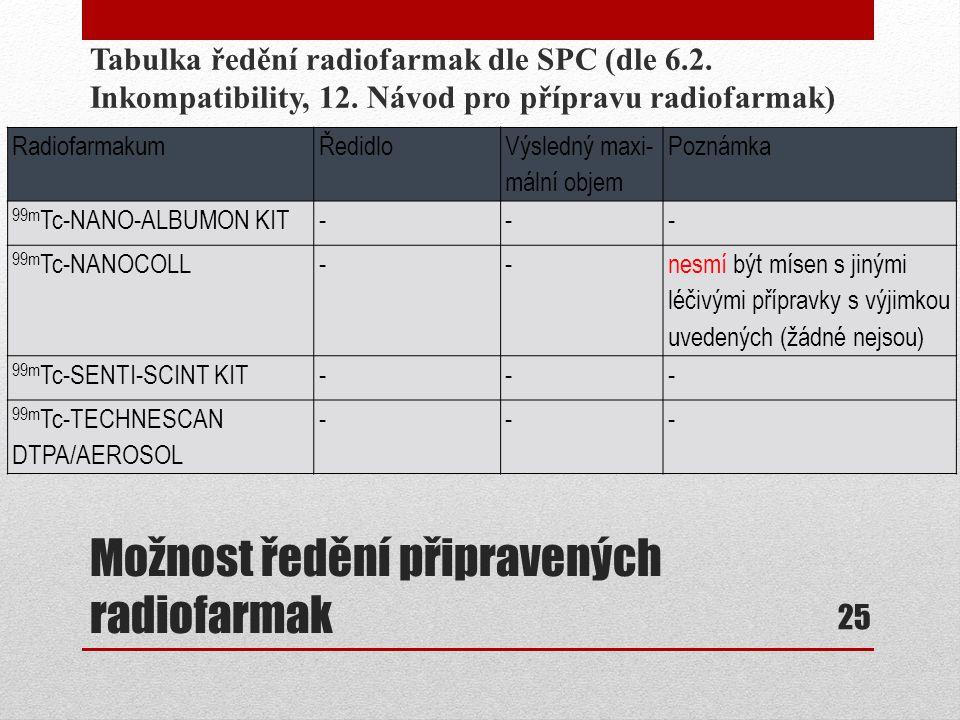Možnost ředění připravených radiofarmak Tabulka ředění radiofarmak dle SPC (dle 6.2. Inkompatibility, 12. Návod pro přípravu radiofarmak) 25 Radiofarm