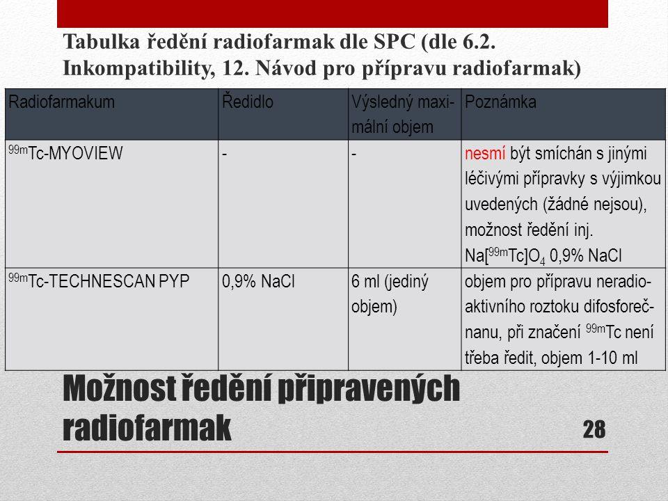 Možnost ředění připravených radiofarmak Tabulka ředění radiofarmak dle SPC (dle 6.2. Inkompatibility, 12. Návod pro přípravu radiofarmak) 28 Radiofarm