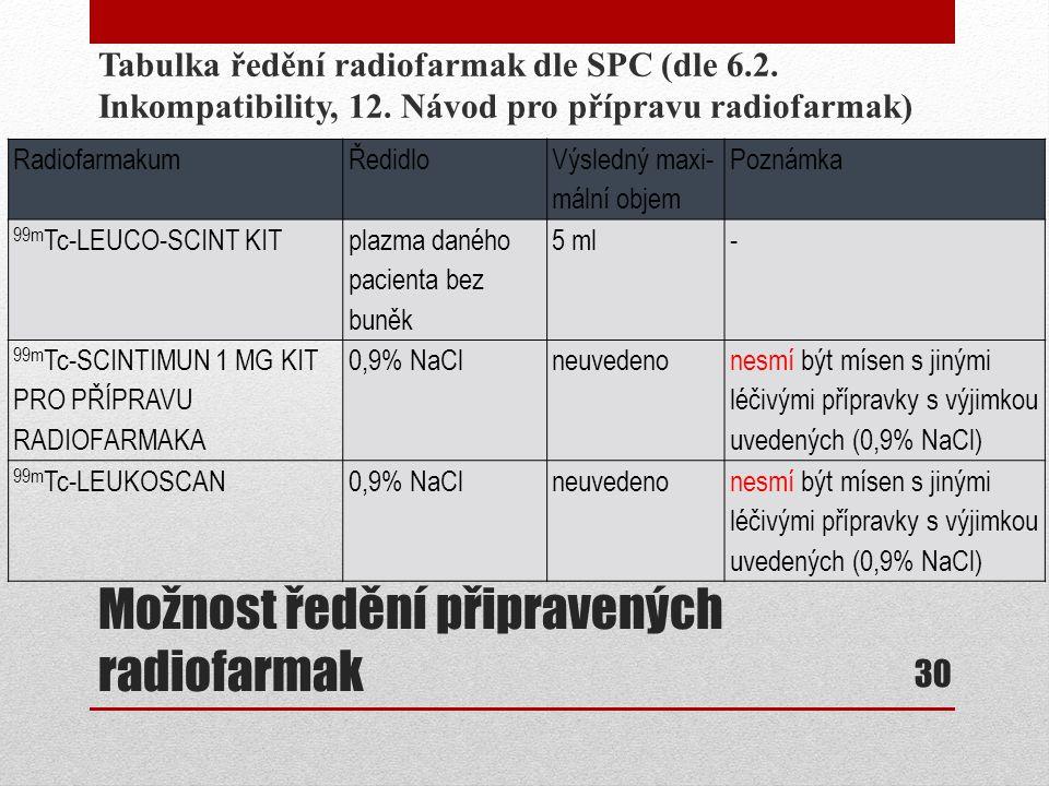 Možnost ředění připravených radiofarmak Tabulka ředění radiofarmak dle SPC (dle 6.2. Inkompatibility, 12. Návod pro přípravu radiofarmak) 30 Radiofarm