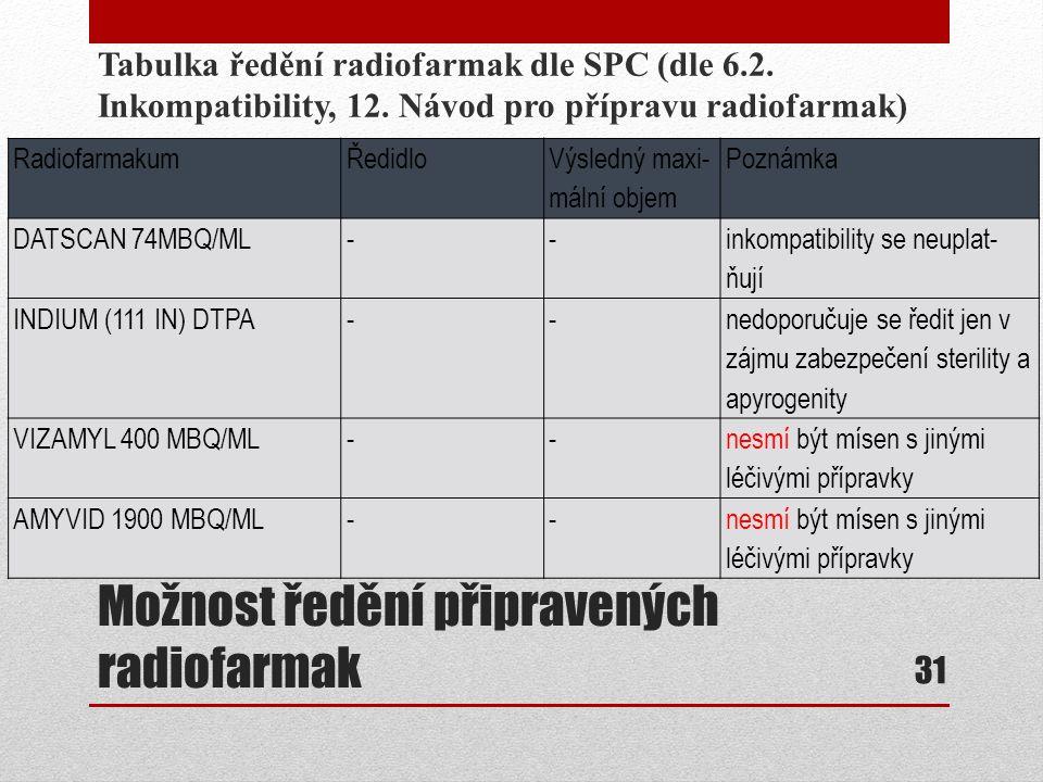 Možnost ředění připravených radiofarmak Tabulka ředění radiofarmak dle SPC (dle 6.2. Inkompatibility, 12. Návod pro přípravu radiofarmak) 31 Radiofarm