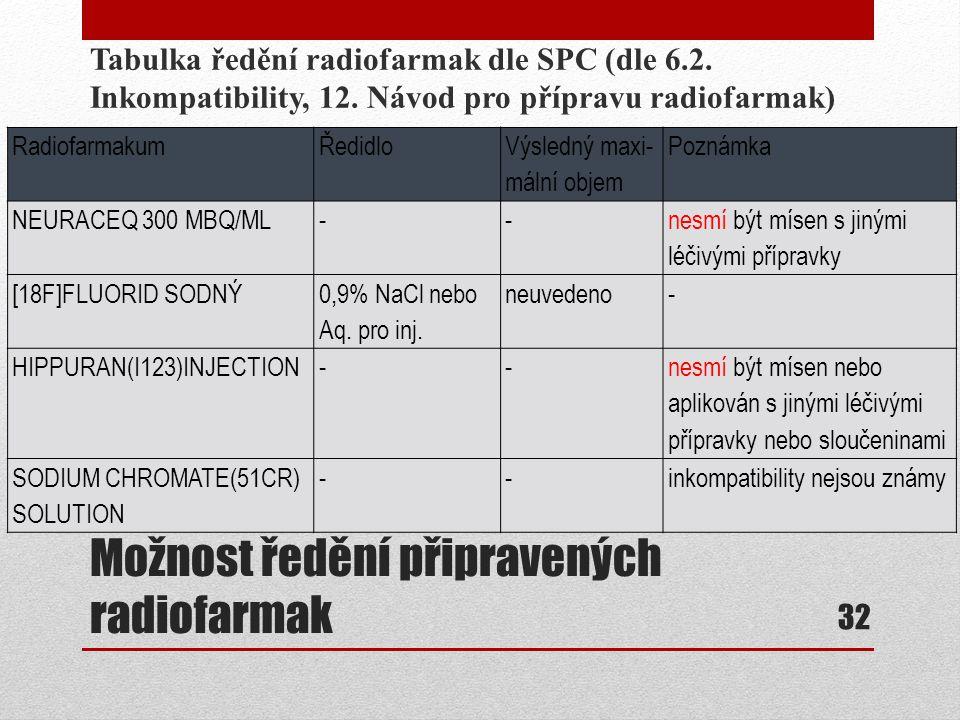 Možnost ředění připravených radiofarmak Tabulka ředění radiofarmak dle SPC (dle 6.2. Inkompatibility, 12. Návod pro přípravu radiofarmak) 32 Radiofarm