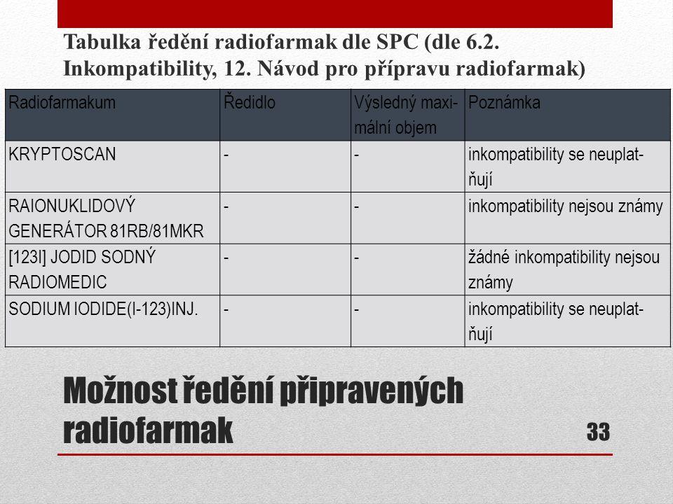 Možnost ředění připravených radiofarmak Tabulka ředění radiofarmak dle SPC (dle 6.2. Inkompatibility, 12. Návod pro přípravu radiofarmak) 33 Radiofarm
