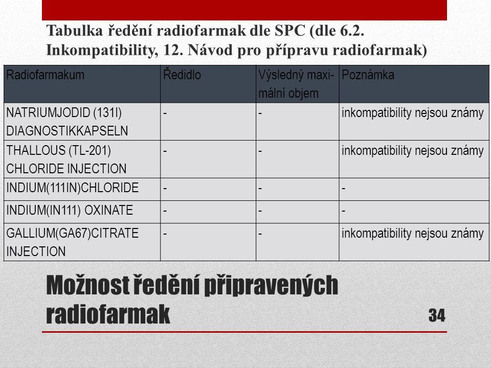 Možnost ředění připravených radiofarmak Tabulka ředění radiofarmak dle SPC (dle 6.2. Inkompatibility, 12. Návod pro přípravu radiofarmak) 34 Radiofarm