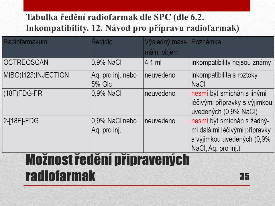 Možnost ředění připravených radiofarmak Tabulka ředění radiofarmak dle SPC (dle 6.2. Inkompatibility, 12. Návod pro přípravu radiofarmak) 35 Radiofarm