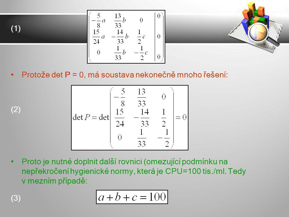 (1) Protože det P = 0, má soustava nekonečně mnoho řešení: (2) Proto je nutné doplnit další rovnici (omezující podmínku na nepřekročení hygienické nor