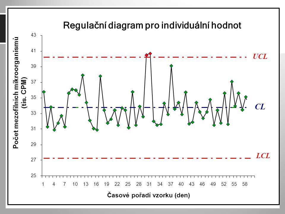 Regulační diagram pro individuální hodnot