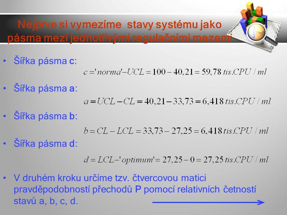 Nejprve si vymezíme stavy systému jako pásma mezi jednotlivými regulačními mezemi Šířka pásma c: Šířka pásma a: Šířka pásma b: Šířka pásma d: V druhém kroku určíme tzv.