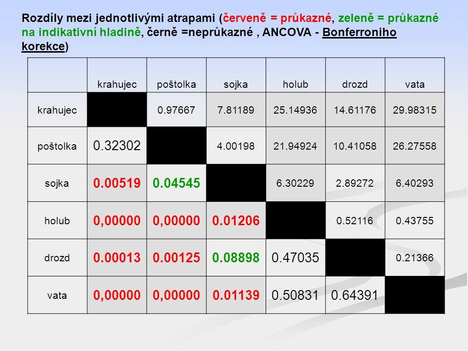 Rozdíly mezi jednotlivými atrapami (červeně = průkazné, zeleně = průkazné na indikativní hladině, černě =neprůkazné, ANCOVA - Bonferroniho korekce) krahujecpoštolkasojkaholubdrozdvata krahujec 0.976677.8118925.1493614.6117629.98315 poštolka 0.32302 4.0019821.9492410.4105826.27558 sojka 0.005190.04545 6.302292.892726.40293 holub 0,00000 0.01206 0.521160.43755 drozd 0.000130.001250.088980.47035 0.21366 vata 0,00000 0.011390.508310.64391