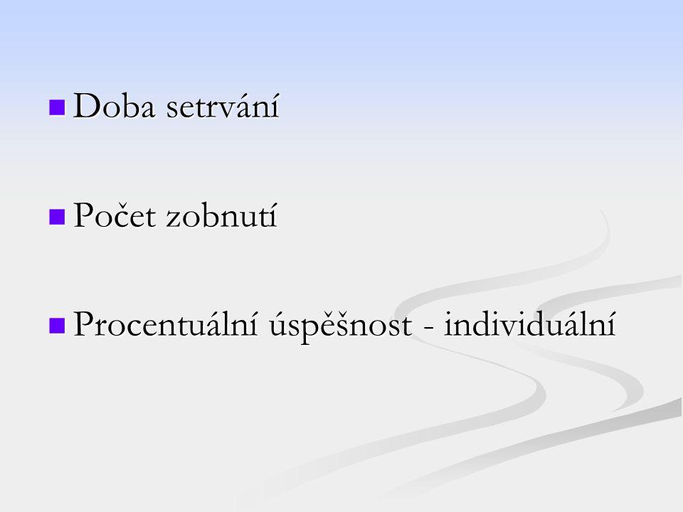 Doba setrvání Doba setrvání Počet zobnutí Počet zobnutí Procentuální úspěšnost - individuální Procentuální úspěšnost - individuální