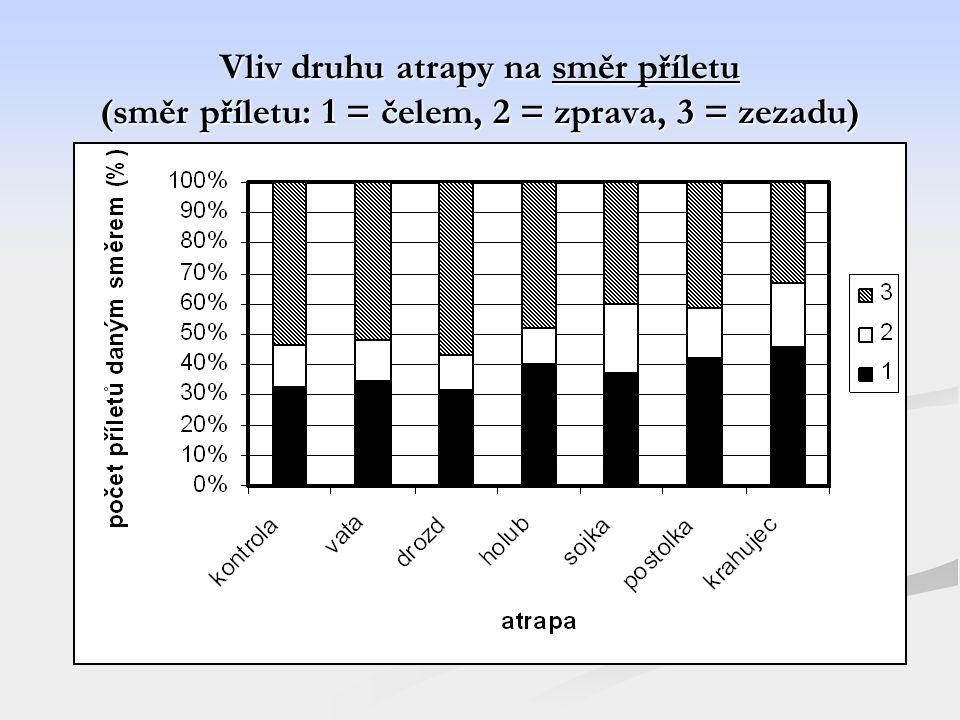 Vliv druhu atrapy na směr příletu (směr příletu: 1 = čelem, 2 = zprava, 3 = zezadu)