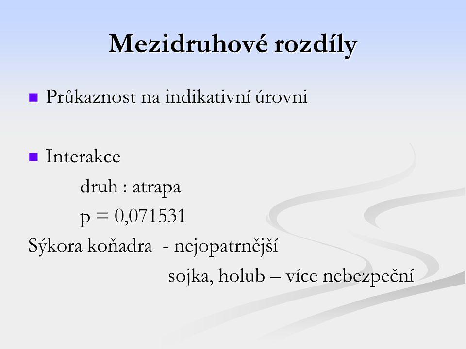 Mezidruhové rozdíly Průkaznost na indikativní úrovni Průkaznost na indikativní úrovni Interakce Interakce druh : atrapa druh : atrapa p = 0,071531 p = 0,071531 Sýkora koňadra - nejopatrnější sojka, holub – více nebezpeční sojka, holub – více nebezpeční